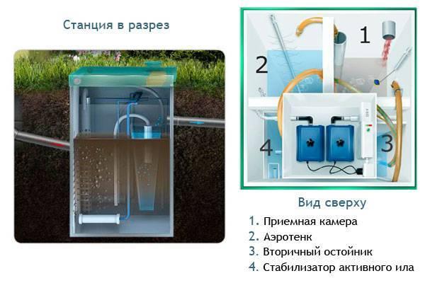 Канализация для дачи топас: система для частного дома топас