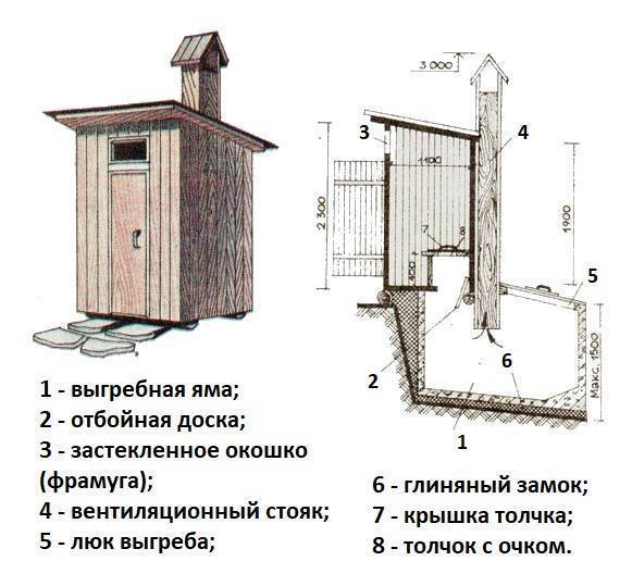 Как построить самому хороший туалет для дачи на улице: варианты, материалы, этапы работ