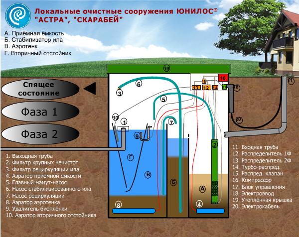 Автономная канализация топас | официальный сайт производителя