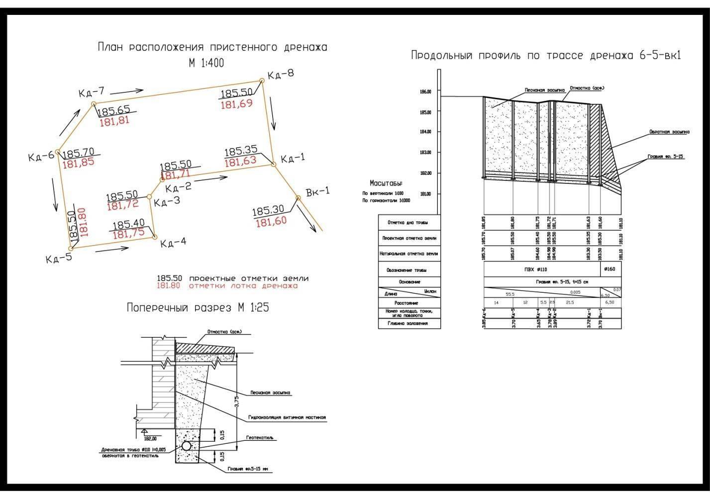 Уклон канализации: уклон канализации на метр, снип, расчет, нормативы