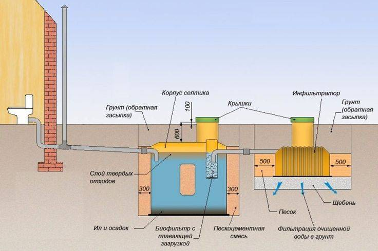 Как сделать канализацию своими руками - 100 фото как построить канализацию для частного дома