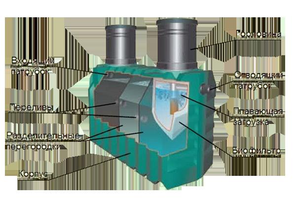 Септик танк 3: устройство, цены и отзывы покупателей