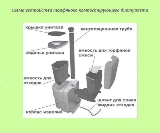 Торф для торфяных туалетов: конструкция- Плюсы и минусы и лучшие производители +Фото и Видео