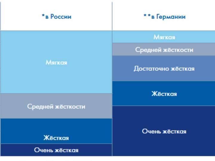 Карбонатная жесткость воды: определение, понятие жесткой и мягкой воды, химические и физические свойства, единицы измерения и способы устранения проблемы