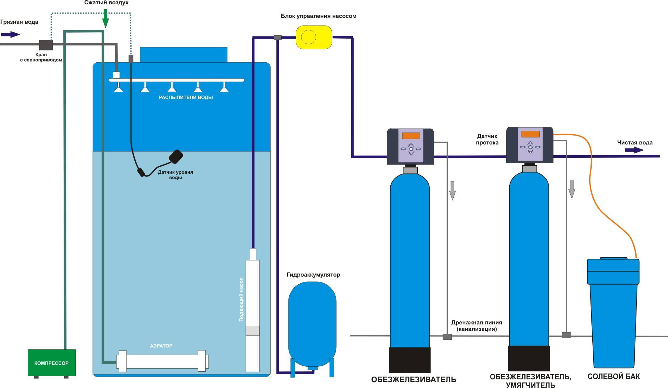 Обезжелезивание | очистка воды