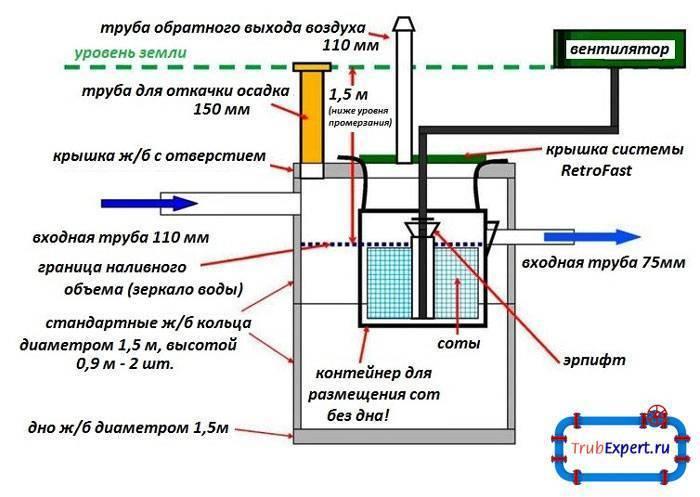 Септик фаст (fast): модельный ряд, устройство, монтаж