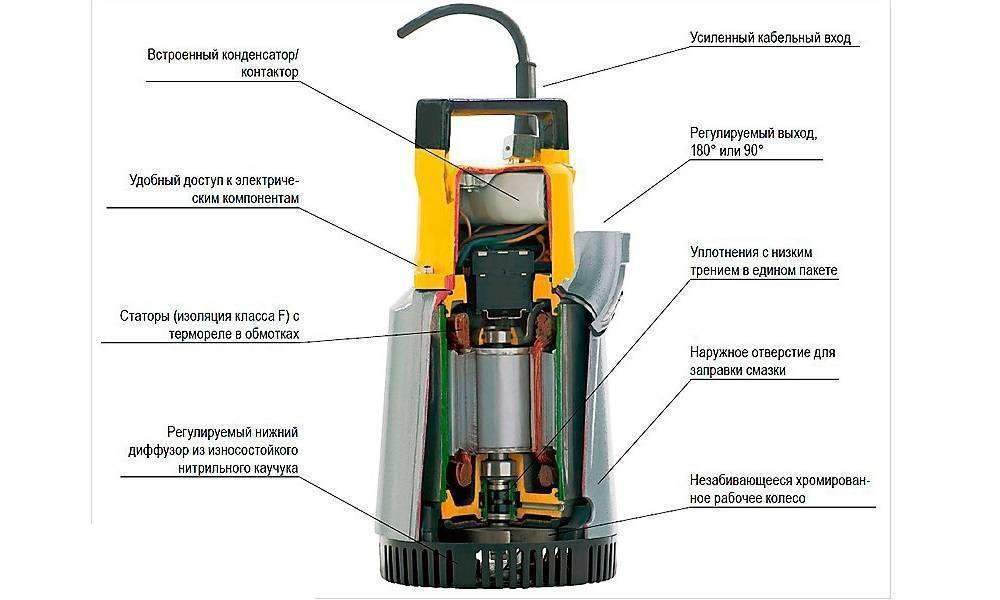 Использование центробежного насоса для воды - полный обзор. жми!