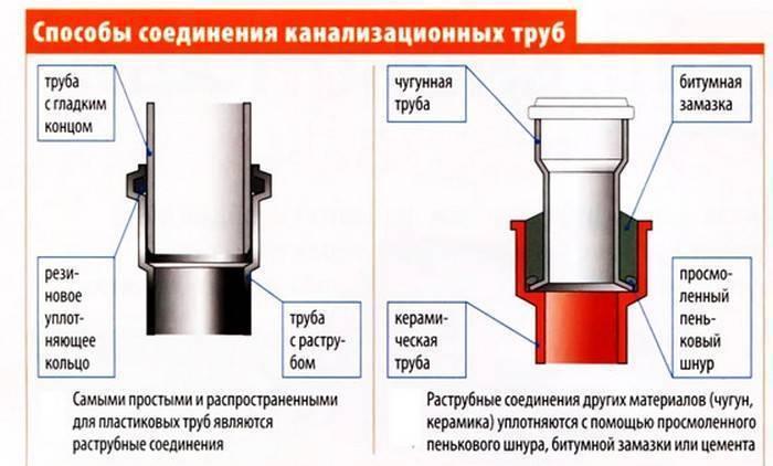 Герметизация канализационных труб: как выбрать герметик и загерметизировать