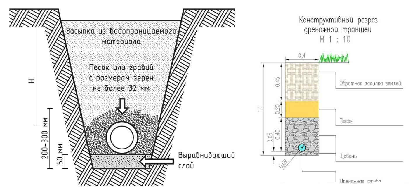 Устройство дренажа вокруг дома: поэтапная инструкция