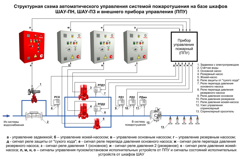 Подключение реле давления к погружному насосу: схема