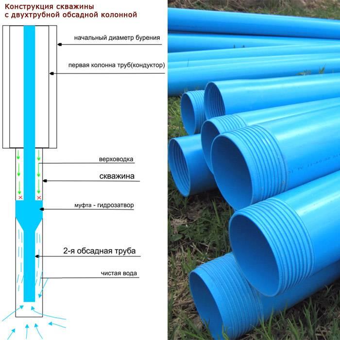 Обсадная труба для скважины: металлические стальные трубы с резьбой