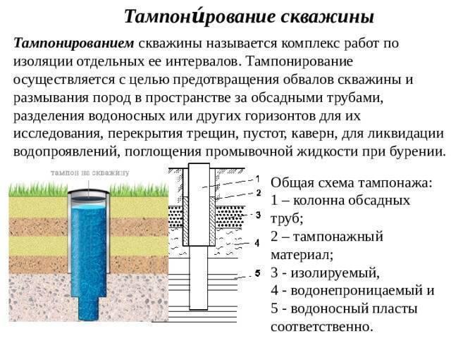 Тампонаж скважины - проектирование и бурение скважин,  ремонт скважин, геотермальное отопление