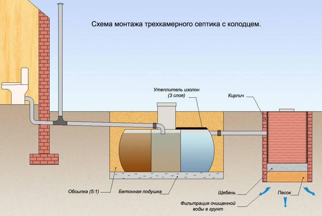 Септик «танк»: установка своими руками. инфильтратор «тритон 400» и его монтаж