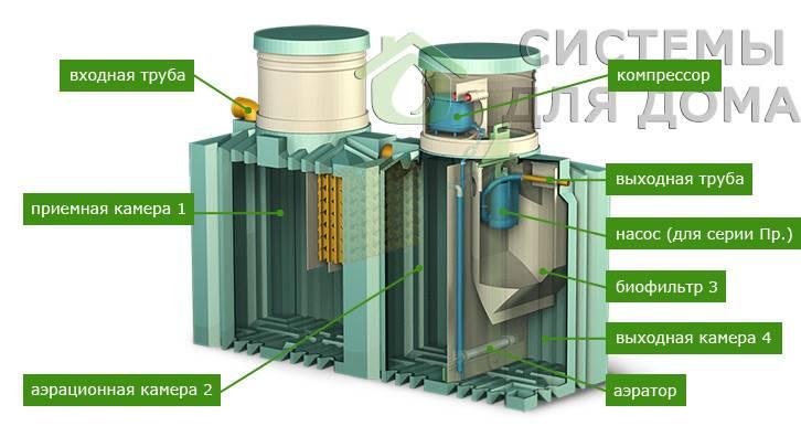 Септик биотанк 4: описание, характеристики, монтаж
