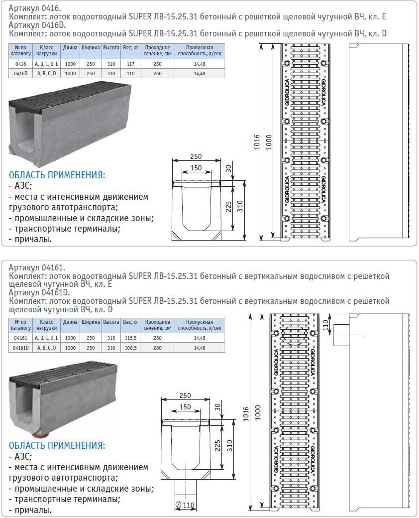 Водоотводные бетонные лотки: железобетонные с решеткой и дренажные полимербетонные
