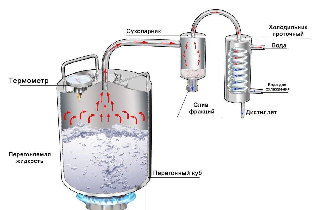 Мембрана для гидроаккумулятора: назначение и разновидности, инструкция по замене