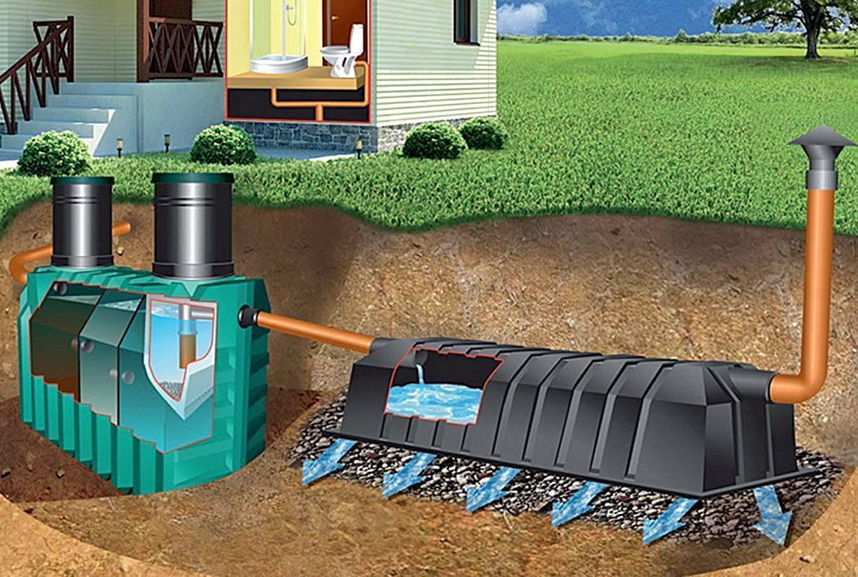 Септик танк — монтаж, размеры, где купить дешевле
