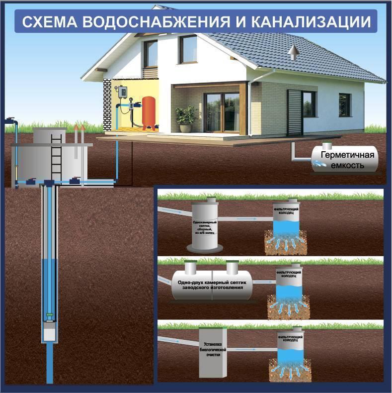 Составление проекта канализации для частного дома