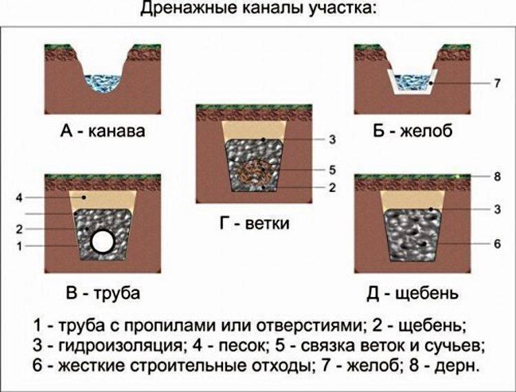 Дренаж на дачном участке: самый простой способ своими руками, схемы и дизайн ландшафта