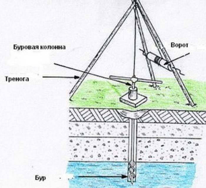 Как пробурить скважину на воду своими руками: где бурить, чем и как обустроить