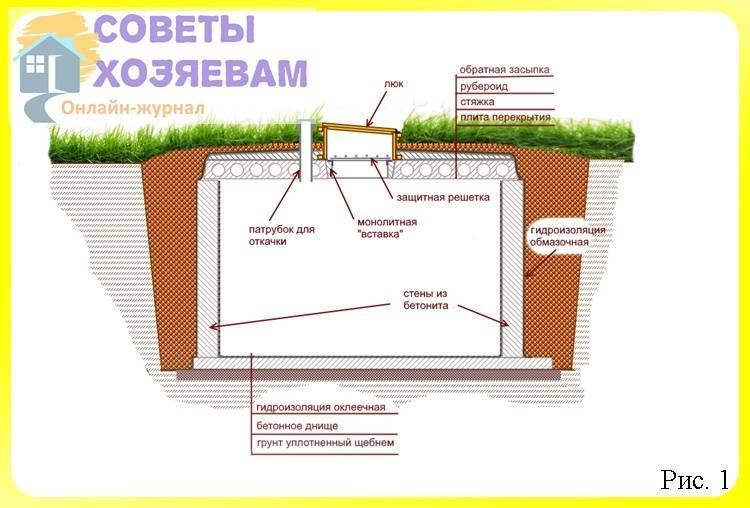 Устройство канализации: санитарные нормы и требования рб