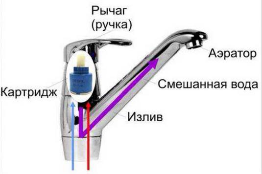 Ремонт шарового смесителя для ванной - всё о сантехнике