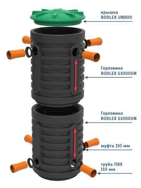 Кольца для канализации: что лучше, бетон или пластик