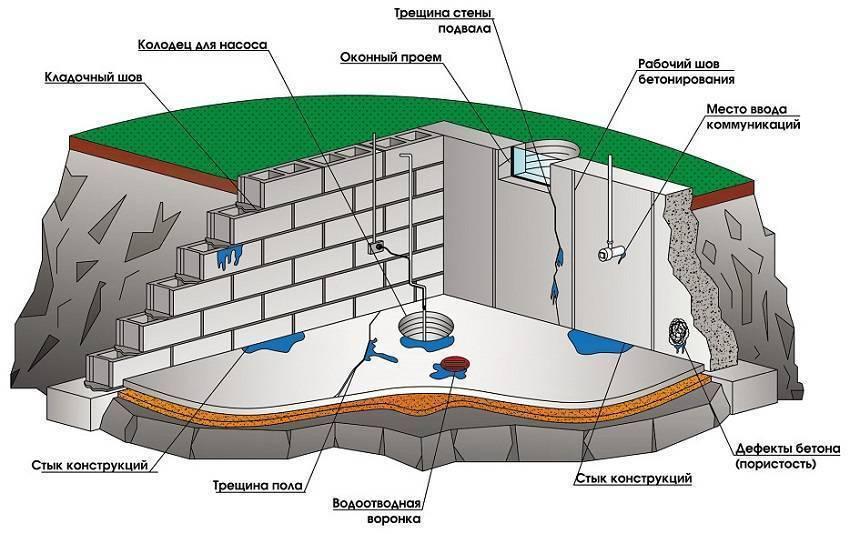 Гидроизоляция бетонных колец септика и герметизация