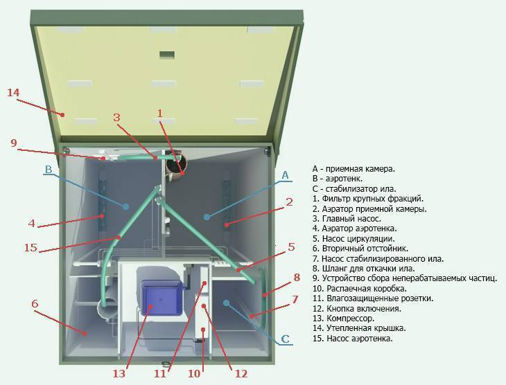 Характеристики септика топас 9, его модификации и монтаж на участке