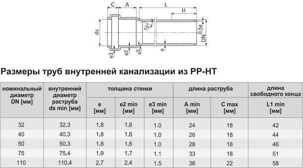 Труба 110 канализационная: Пластиковая и Чугунная- Размеры и виды производителей +Фото и Видео