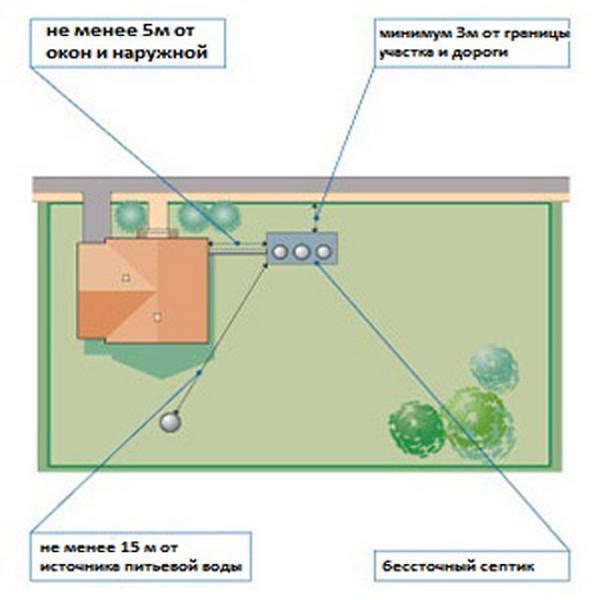 Расстояние от колодца до дома: нормы снип (сп) и санпин до соседнего участка