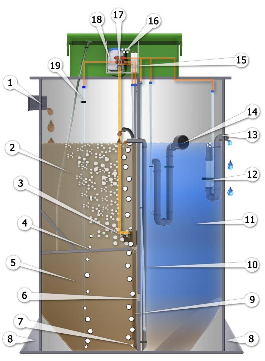 Аэробный и анаэробный вид биологической очистки сточных вод: что это за процессы, преимущества и недостатки