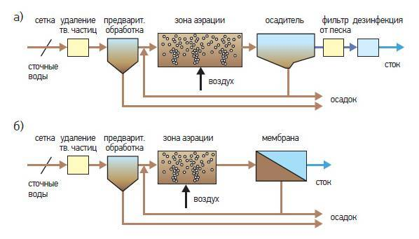 Мембранный биореактор для очистки сточных вод