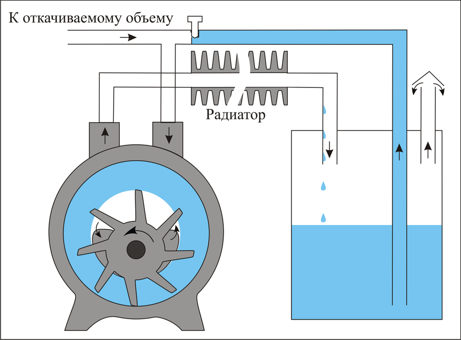 Как выбрать лучший вакуумный насос: виды, важные характеристики и критерии подбора, обзор популярных пластинчато-роторных, водокольцевых и мембранных моделей, их плюсы и минусы