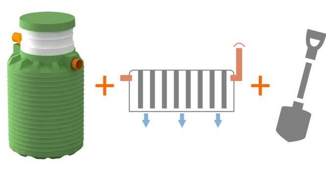 Топ 7 бактерии для септиков и выгребной ямы: лучшие средства согласно отзывам потребителей