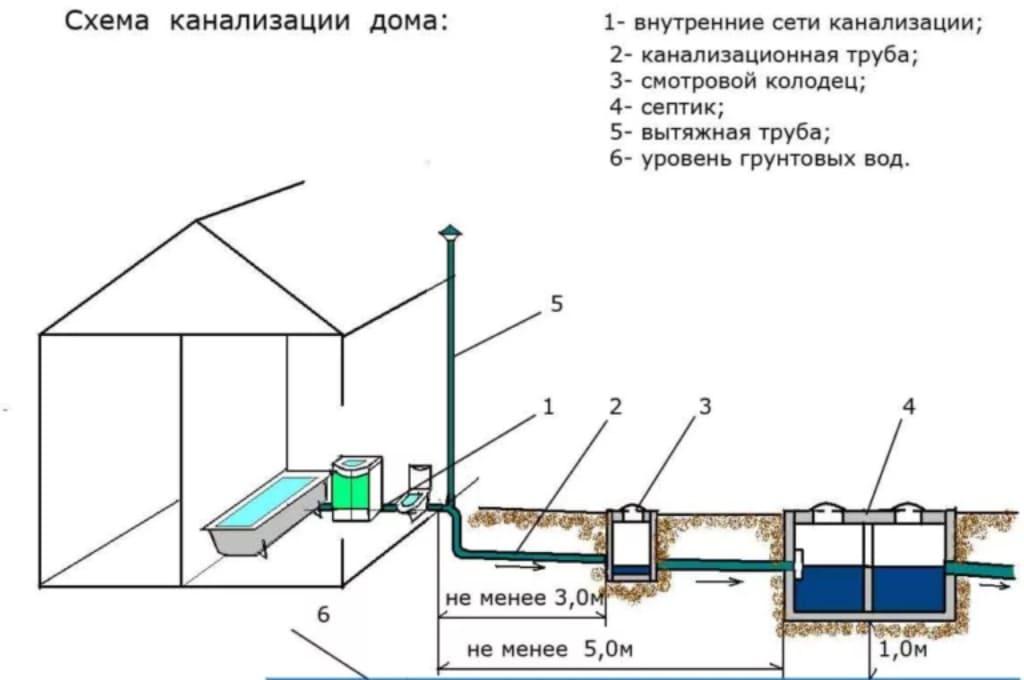 Устройство канализации в частном доме своими руками: схема, разводка, монтаж