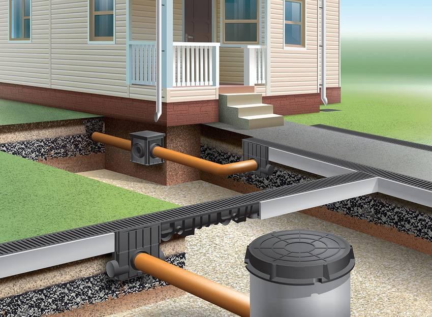 Ливневая канализация СНиП: Все нюансы отвода воды +Фото и Видео