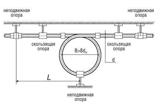 Запорная арматура для полипропиленовых труб: виды, особенности монтажа