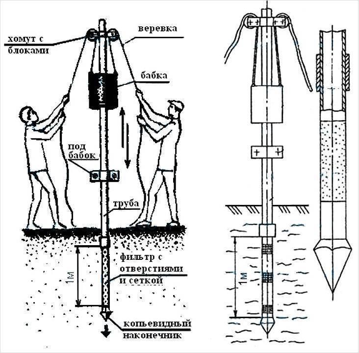 Как пробурить скважину своими руками - уникальная инструкция. узнайте!