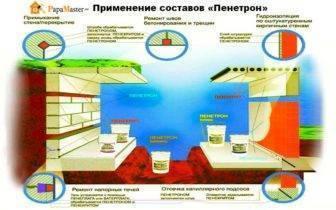 Пенетрон - проникающая гидроизоляция - сухая смесь для гидроизоляции бетонных поверхностей