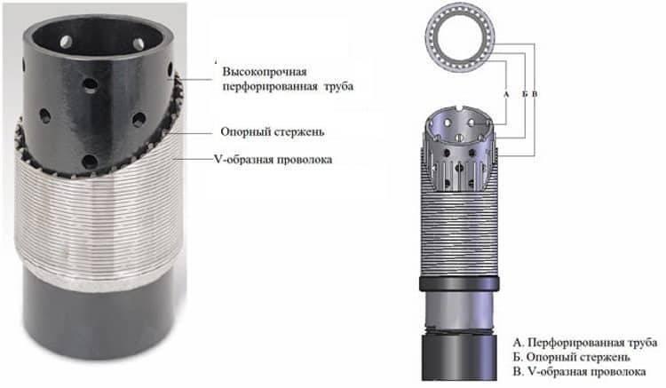 Фильтр для скважины - разновидности, выбор, установка, изготовление своими руками
