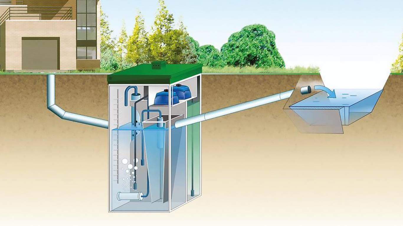 Рейтинг септиков для высокого уровня грунтовых вод - все о септиках