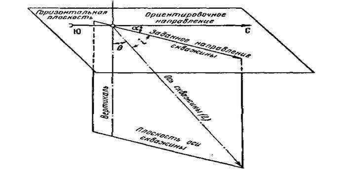 Азимутальное искривление - скважина  - большая энциклопедия нефти и газа, статья, страница 1