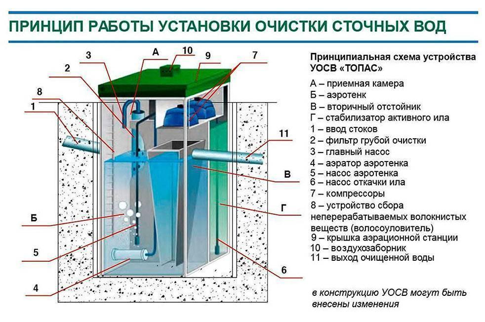 Особенности аэробных и анаэробных процессов биологической очистки сточных вод