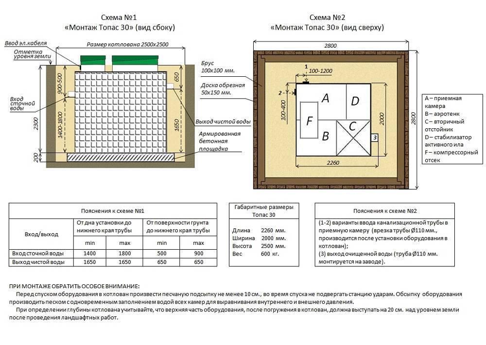Топас 10: технические характеристики, модификации и монтаж