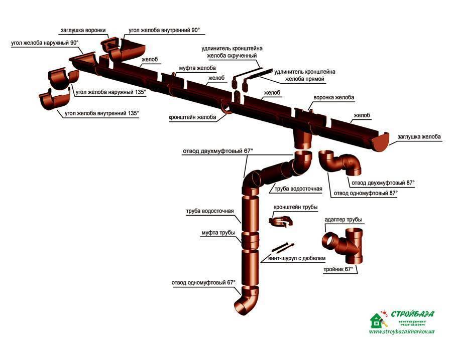 Ливневая канализация, лотки и дождеприемники, устройство и монтаж своими руками
