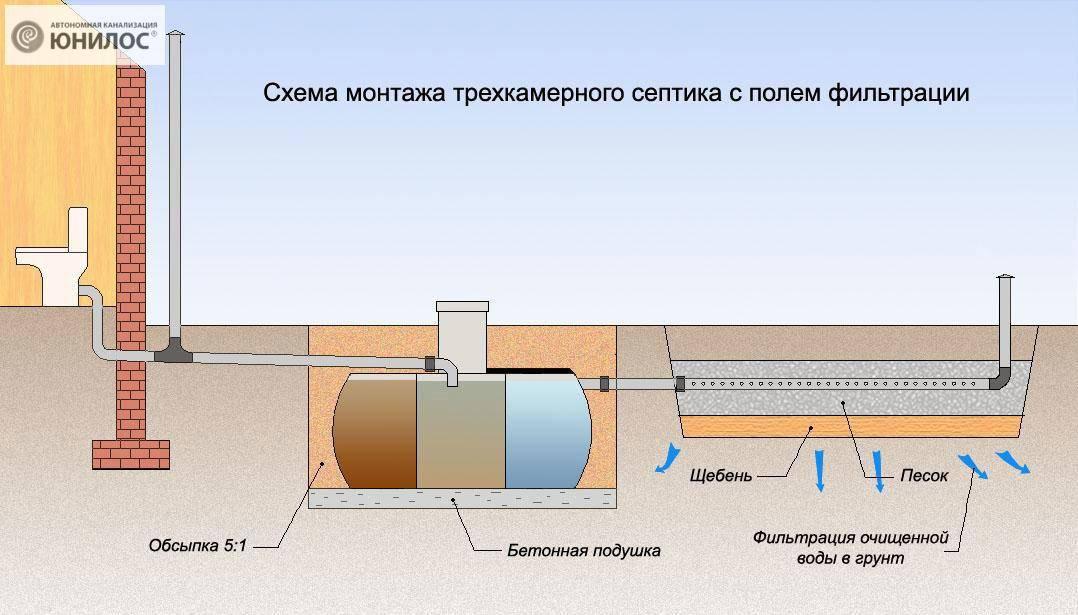 Септик из бетонных колец своими руками – 5 типовых схем