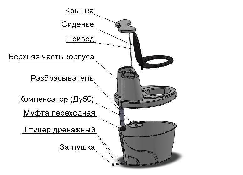 Как выбрать биотуалет для дачи