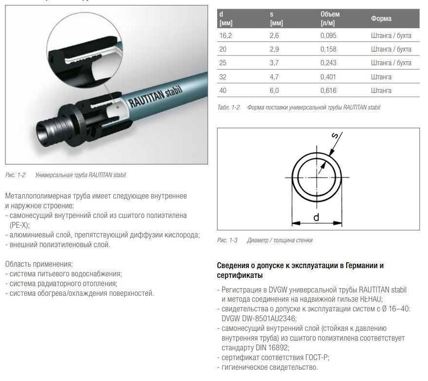 Ту 2248-039-00284581-99 «трубы напорные из сшитого полиэтилена для систем холодного и горячего водоснабжения и отопления. технические условия»