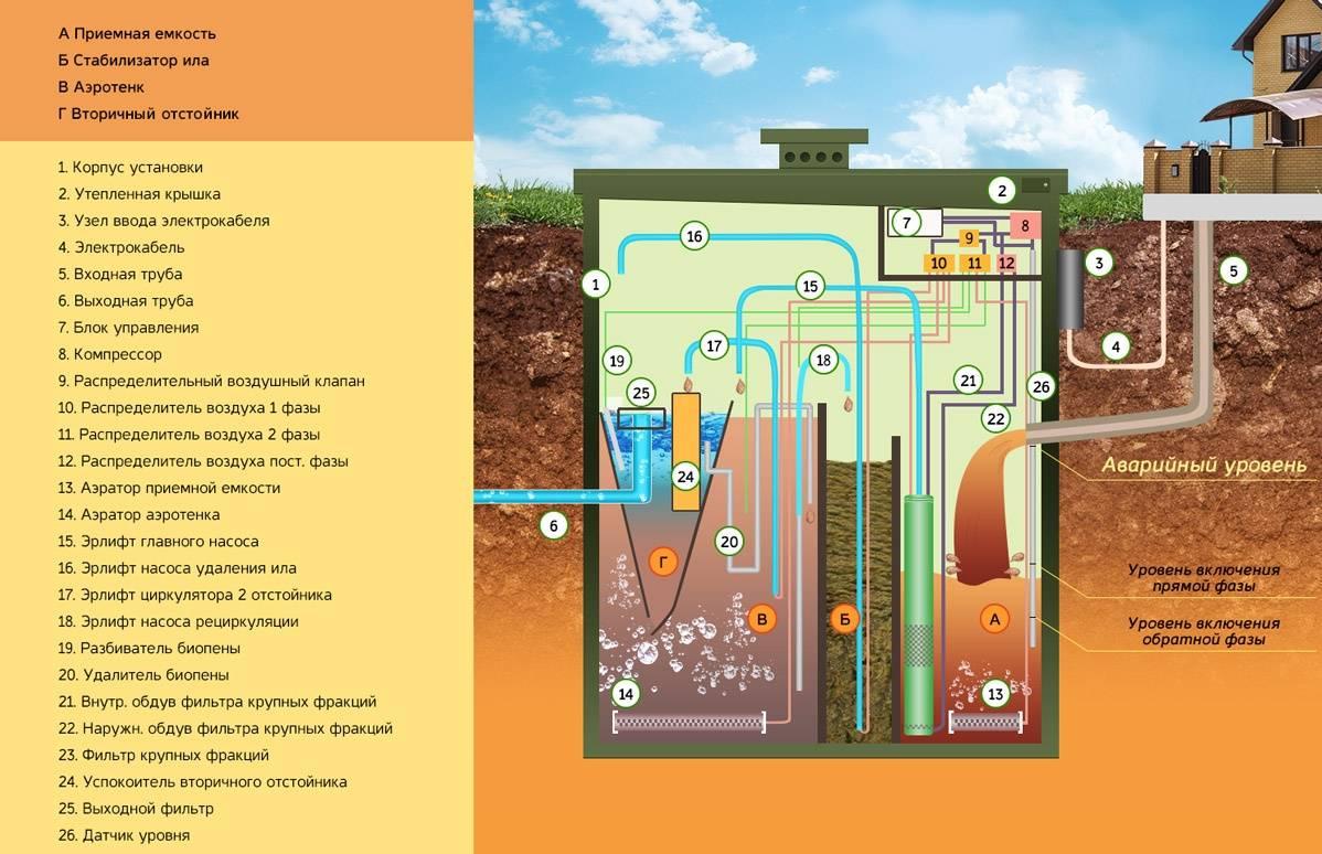 Основные характеристики септика топас 15, модификации и его монтаж